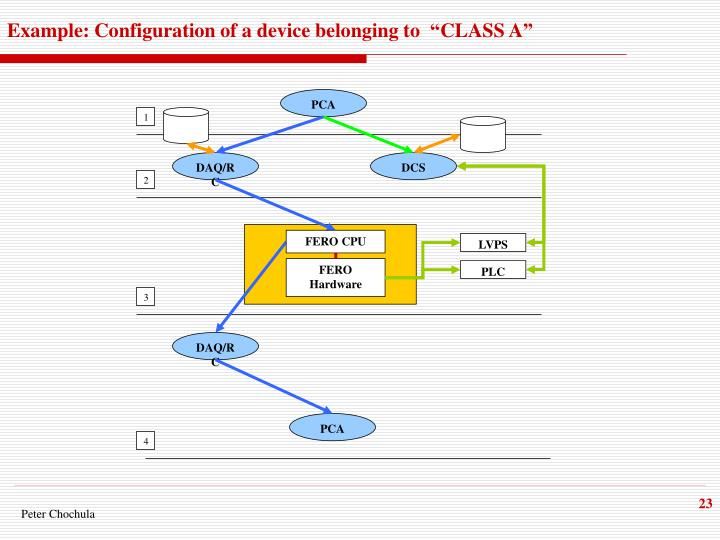 "Example: Configuration of a device belonging to  ""CLASS A"""