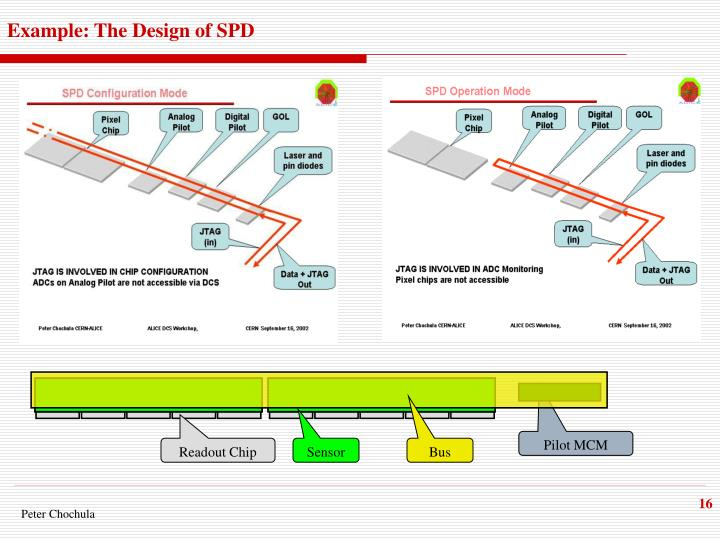 Example: The Design of SPD