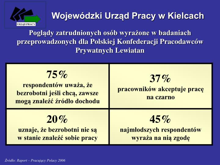 Wojewódzki Urząd Pracy w Kielcach