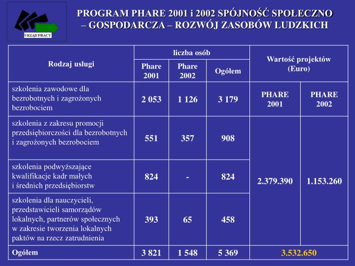 PROGRAM PHARE 2001 i 2002 SPÓJNOŚĆ SPOŁECZNO