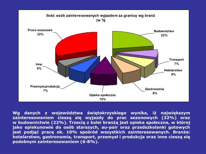 Wg danych z województwa świętokrzyskiego wynika, iż największym zainteresowaniem cieszą się wyjazdy do prac sezonowych (32%) oraz