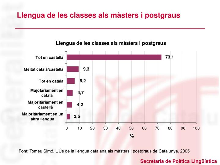 Llengua de les classes als màsters i postgraus