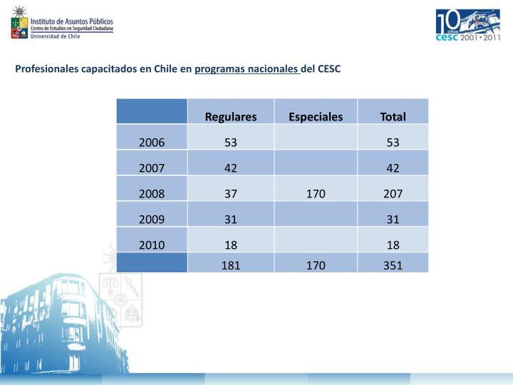 Profesionales capacitados en Chile en