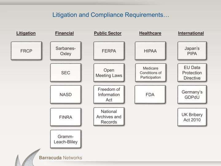 Litigation and compliance requirements