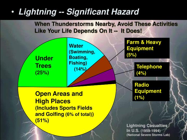 When Thunderstorms Nearby, Avoid These Activities Like Your Life Depends On It --  It Does!