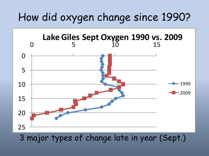 How did oxygen change since 1990?