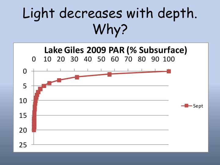 Light decreases with depth. Why?