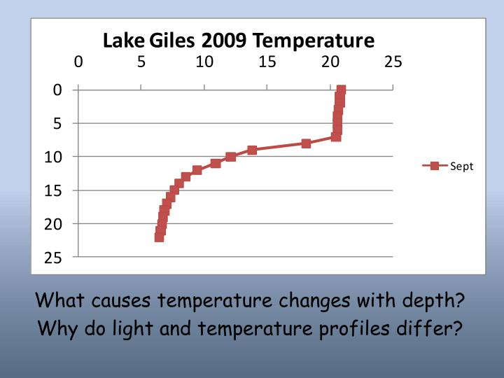 What causes temperature changes with depth?