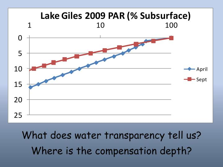 What does water transparency tell us?