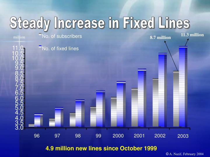 Steady Increase in Fixed Lines