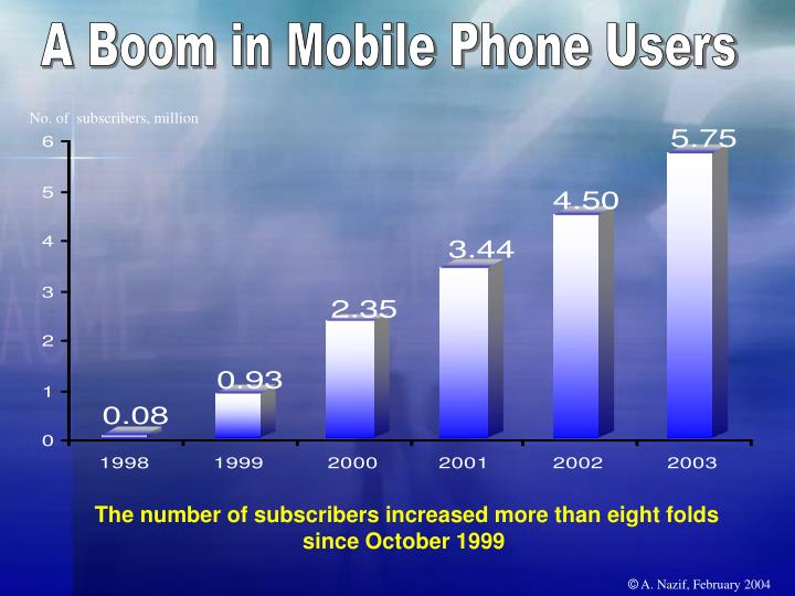 A Boom in Mobile Phone Users