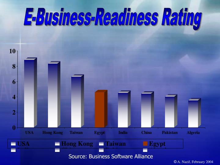 E-Business-Readiness Rating