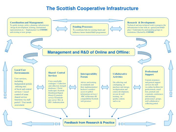 The Scottish Cooperative Infrastructure