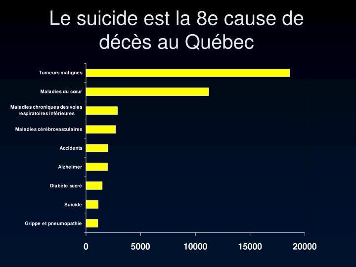 Le suicide est la 8e cause de décès au Québec