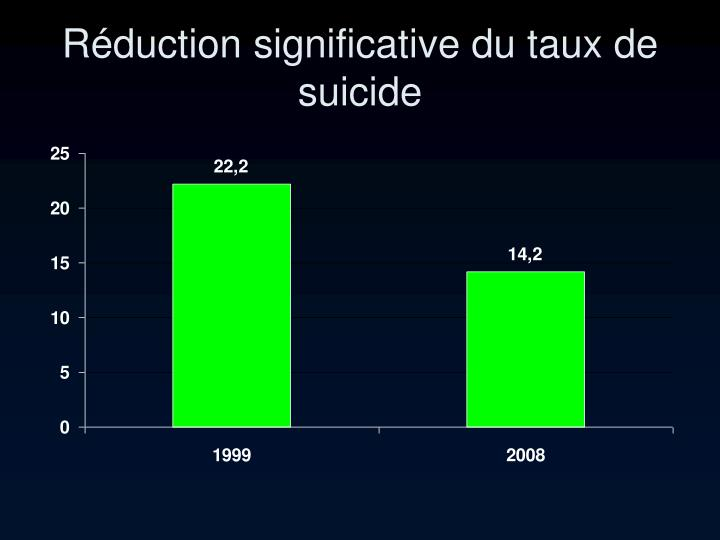 Réduction significative du taux de suicide
