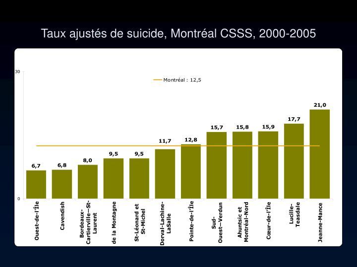 Taux ajustés de suicide, Montréal CSSS, 2000-2005