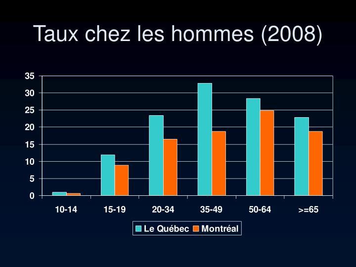 Taux chez les hommes (2008)