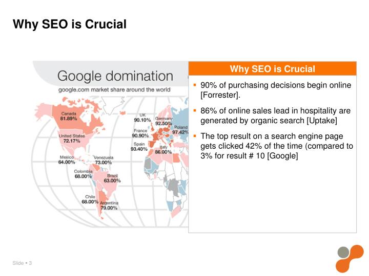 Why seo is crucial