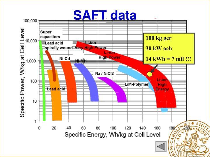 SAFT data