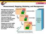 measurement mapping modeling and management
