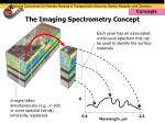 the imaging spectrometry concept