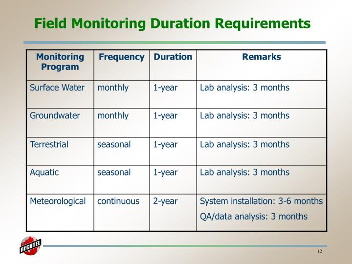 Field Monitoring Duration Requirements