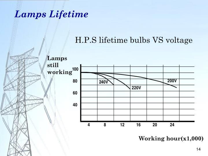 Lamps Lifetime