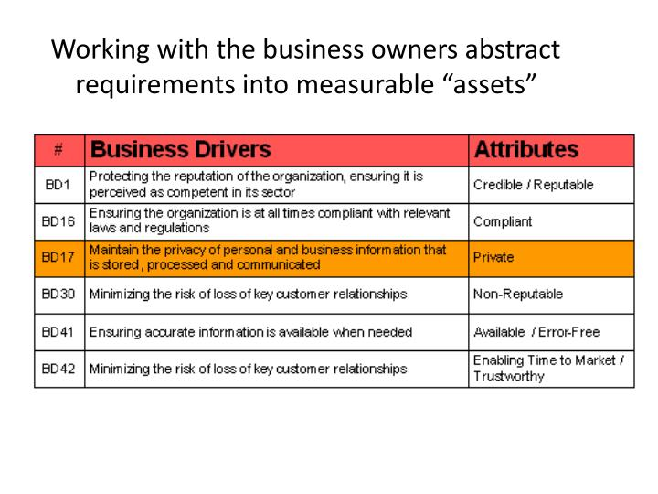 Working with the business owners abstract requirements