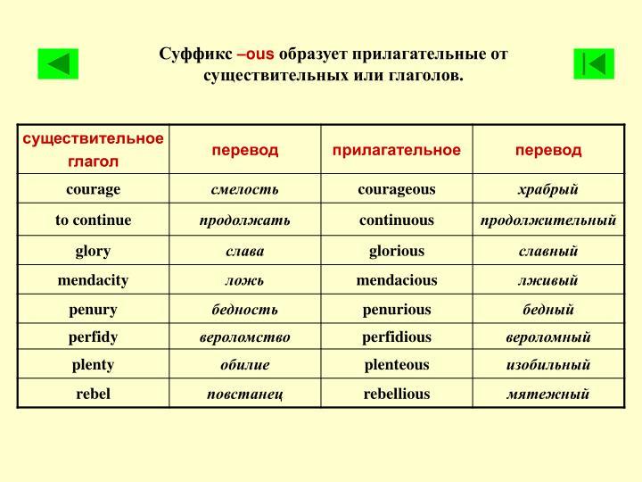 Английская грамматика. АНГЛИЙСКИЙ ЯЗЫК. Изучение ...