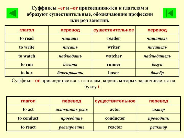 Прилагательные и наречия в английском языке Adjectives