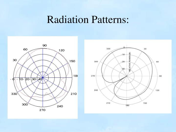Radiation Patterns: