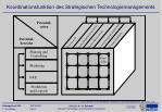 koordinationsfunktion des strategischen technologiemanagements
