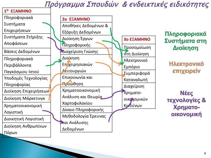 Πρόγραμμα Σπουδών  & ενδεικτικές ειδικότητες