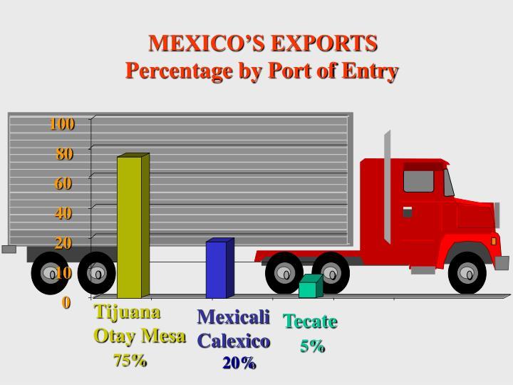 MEXICO'S EXPORTS