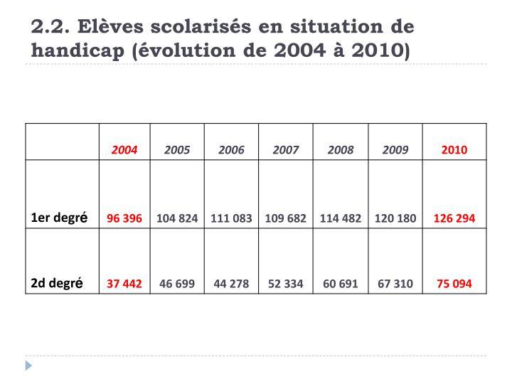 2.2. Elèves scolarisés en situation de handicap (évolution de 2004 à 2010)