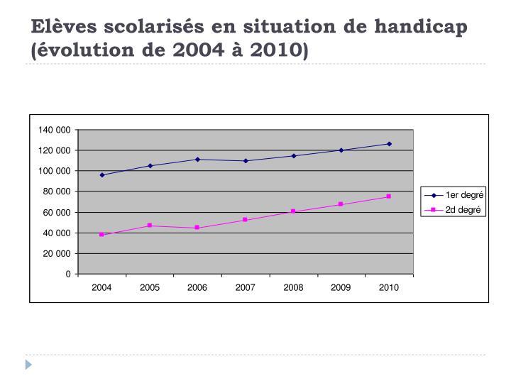 Elèves scolarisés en situation de handicap (évolution de 2004 à 2010)