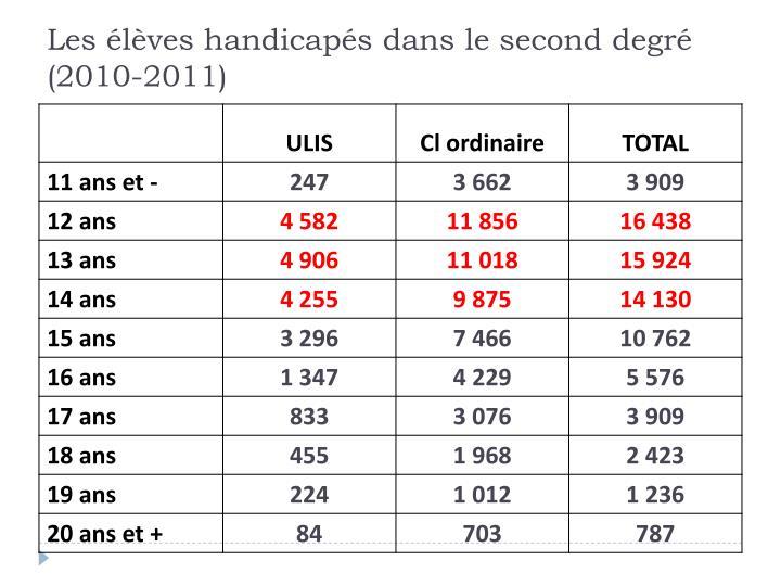 Les élèves handicapés dans le second degré (2010-2011)