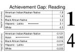 achievement gap reading