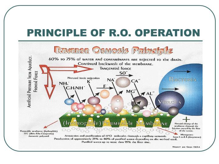 PRINCIPLE OF R.O. OPERATION