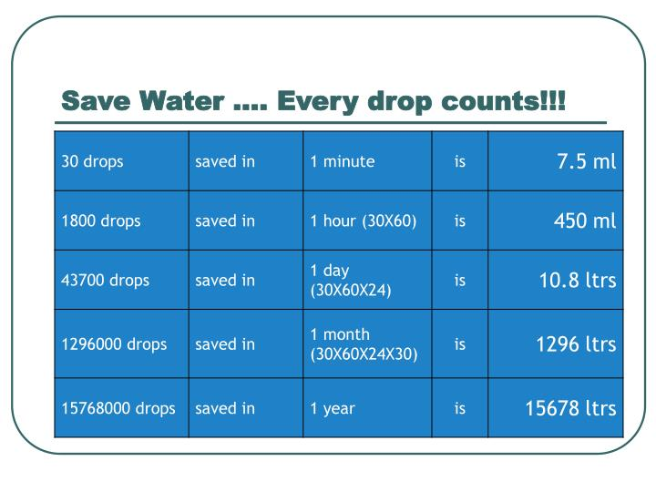 Save Water …. Every drop counts!!!