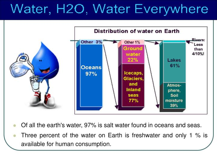 Of all the earth's water, 97% is salt water found in oceans and seas.