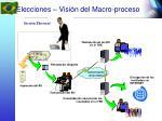 elecciones visi n del macro proceso