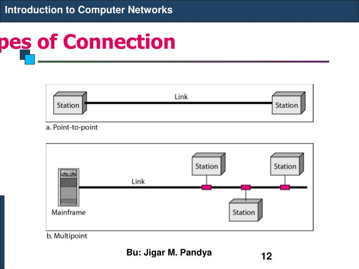 an introduction to computer networks The course will cover the core elements of modern internet technology and protocols, including the application, transport, network, link layers and physical layers, for both wired and wireless networks coverage roughly corresponds to chapters 1-8 of the textbook, with selected materials from the.