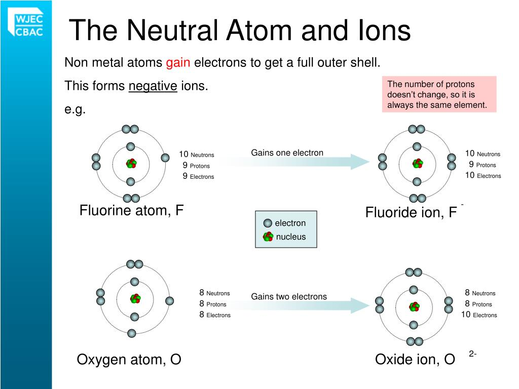 PPT - ATOMIC STRUCTURE PowerPoint Presentation - ID:4947245