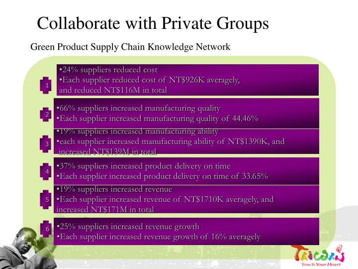 Collaborate with Private Groups