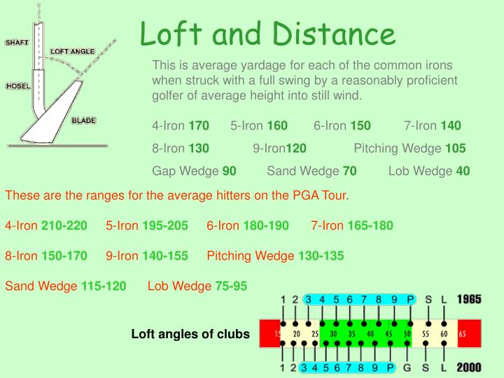 Loft and Distance