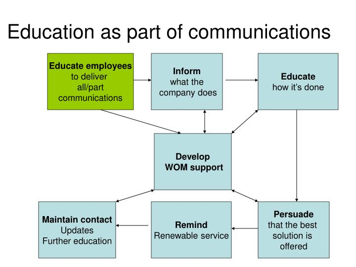 Education as part of communications