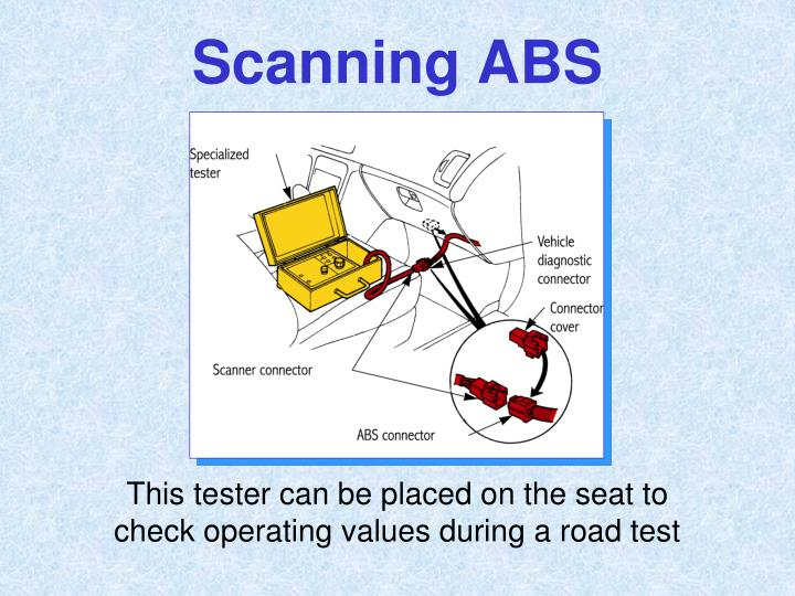 Scanning ABS