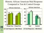 historic african american mail response compared to test control groups