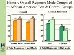 historic overall response mode compared to african american test control groups